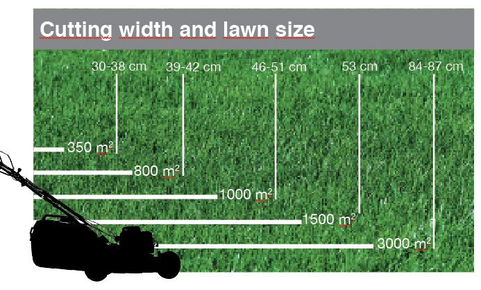 Lawnflite Lawn Size